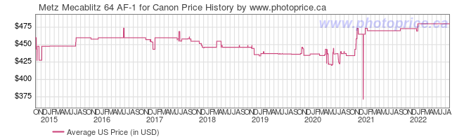 US Price History Graph for Metz Mecablitz 64 AF-1 for Canon