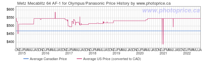 Price History Graph for Metz Mecablitz 64 AF-1 for Olympus/Panasonic