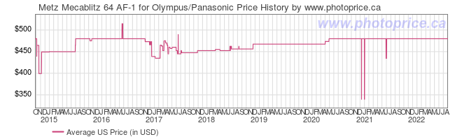 US Price History Graph for Metz Mecablitz 64 AF-1 for Olympus/Panasonic