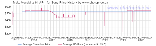 Price History Graph for Metz Mecablitz 64 AF-1 for Sony