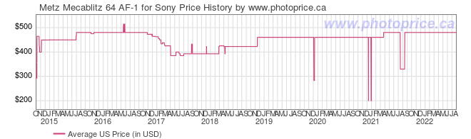 US Price History Graph for Metz Mecablitz 64 AF-1 for Sony