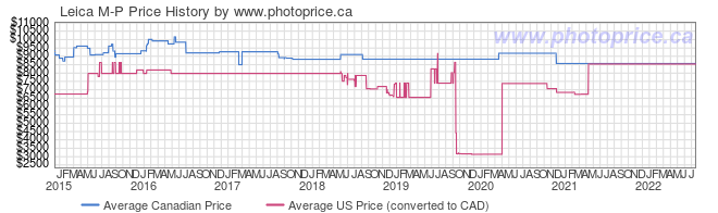 Price History Graph for Leica M-P