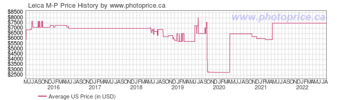 US Price History Graph for Leica M-P