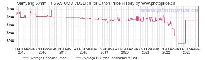 Price History Graph for Samyang 50mm T1.5 AS UMC VDSLR II for Canon