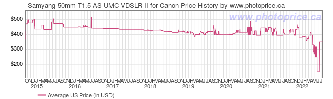 US Price History Graph for Samyang 50mm T1.5 AS UMC VDSLR II for Canon