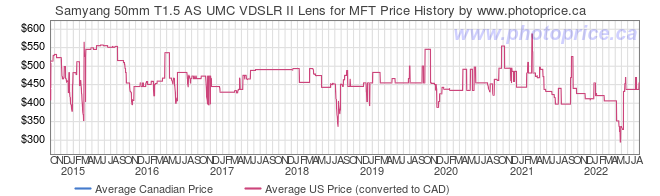Price History Graph for Samyang 50mm T1.5 AS UMC VDSLR II Lens for MFT