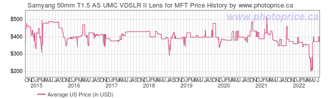 US Price History Graph for Samyang 50mm T1.5 AS UMC VDSLR II Lens for MFT