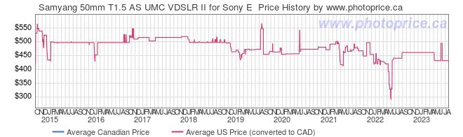 Price History Graph for Samyang 50mm T1.5 AS UMC VDSLR II for Sony E