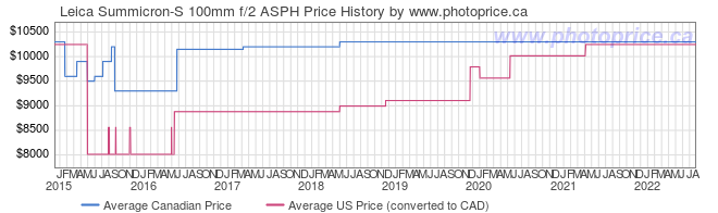 Price History Graph for Leica Summicron-S 100mm f/2 ASPH