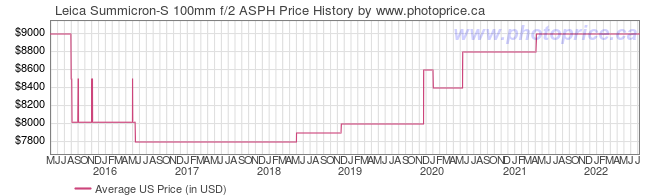 US Price History Graph for Leica Summicron-S 100mm f/2 ASPH
