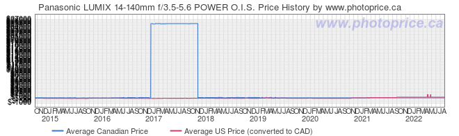 Price History Graph for Panasonic LUMIX 14-140mm f/3.5-5.6 POWER O.I.S.