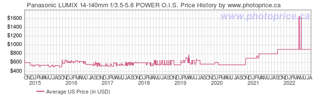 US Price History Graph for Panasonic LUMIX 14-140mm f/3.5-5.6 POWER O.I.S.