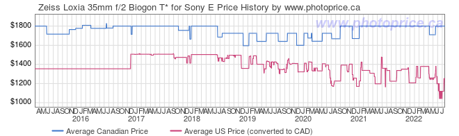 Price History Graph for Zeiss Loxia 35mm f/2 Biogon T* for Sony E