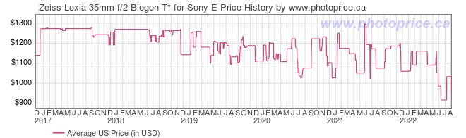 US Price History Graph for Zeiss Loxia 35mm f/2 Biogon T* for Sony E