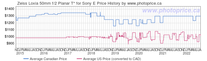 Price History Graph for Zeiss Loxia 50mm f/2 Planar T* for Sony E