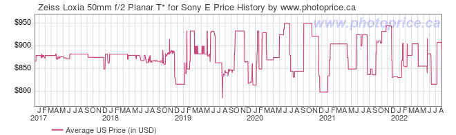 US Price History Graph for Zeiss Loxia 50mm f/2 Planar T* for Sony E