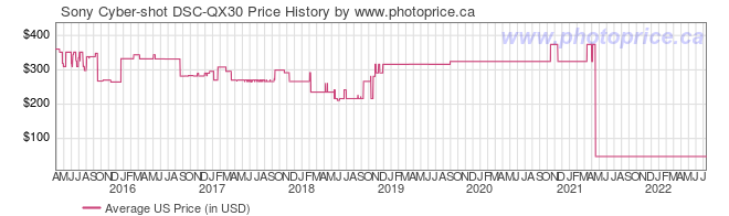 US Price History Graph for Sony Cyber-shot DSC-QX30