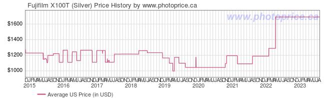 US Price History Graph for Fujifilm X100T (Silver)