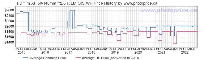 Price History Graph for Fujifilm XF 50-140mm f/2.8 R LM OIS WR