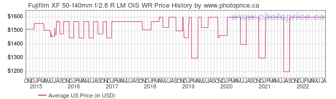 US Price History Graph for Fujifilm XF 50-140mm f/2.8 R LM OIS WR