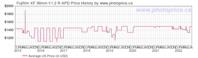 US Price History Graph for Fujifilm XF 56mm f/1.2 R APD