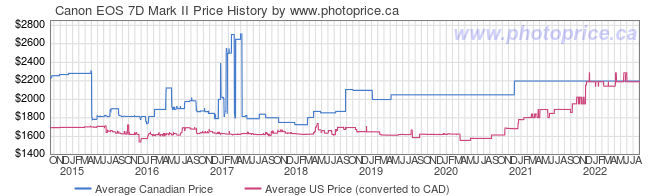 Price History Graph for Canon EOS 7D Mark II