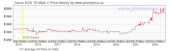 US Price History Graph for Canon EOS 7D Mark II