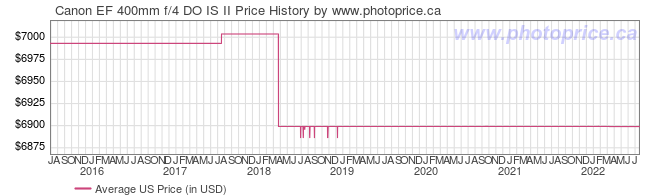 US Price History Graph for Canon EF 400mm f/4 DO IS II