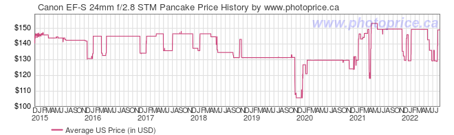 US Price History Graph for Canon EF-S 24mm f/2.8 STM Pancake