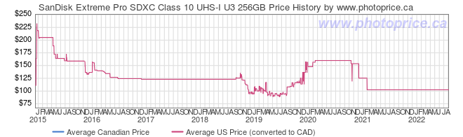 Price History Graph for SanDisk Extreme Pro SDXC Class 10 UHS-I U3 256GB