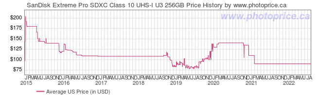 US Price History Graph for SanDisk Extreme Pro SDXC Class 10 UHS-I U3 256GB
