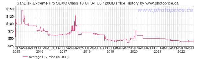 US Price History Graph for SanDisk Extreme Pro SDXC Class 10 UHS-I U3 128GB