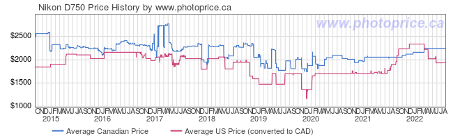 Price History Graph for Nikon D750