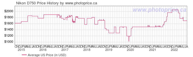 US Price History Graph for Nikon D750