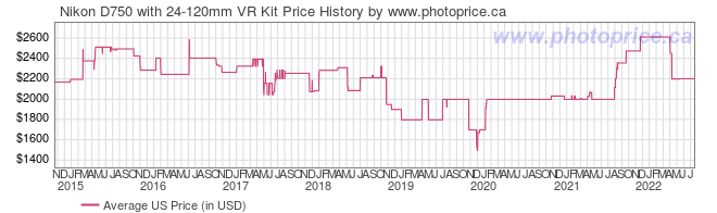 US Price History Graph for Nikon D750 with 24-120mm VR Kit