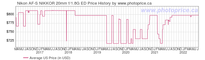 US Price History Graph for Nikon AF-S NIKKOR 20mm f/1.8G ED