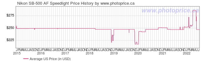 US Price History Graph for Nikon SB-500 AF Speedlight