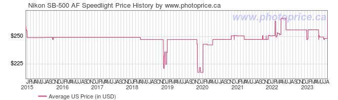 US Price History Graph for Nikon SB-500 AF Speedlight