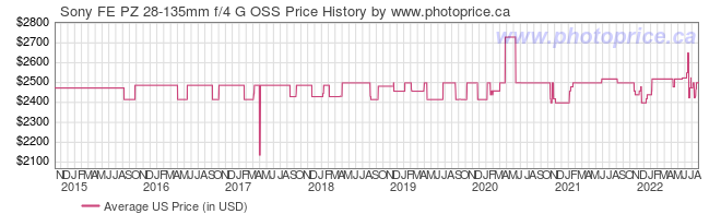 US Price History Graph for Sony FE PZ 28-135mm f/4 G OSS
