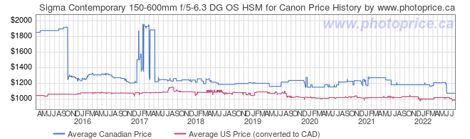 Price History Graph for Sigma Contemporary 150-600mm f/5-6.3 DG OS HSM for Canon