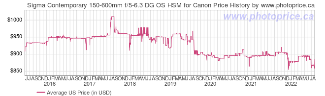 US Price History Graph for Sigma Contemporary 150-600mm f/5-6.3 DG OS HSM for Canon