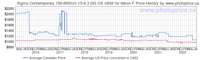 Price History Graph for Sigma Contemporary 150-600mm f/5-6.3 DG OS HSM for Nikon F