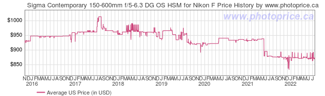US Price History Graph for Sigma Contemporary 150-600mm f/5-6.3 DG OS HSM for Nikon F