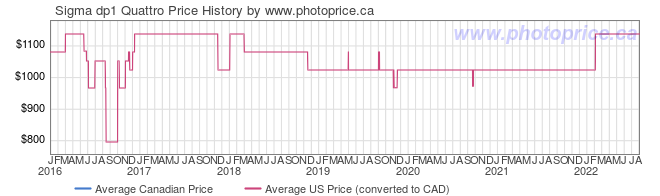 Price History Graph for Sigma dp1 Quattro