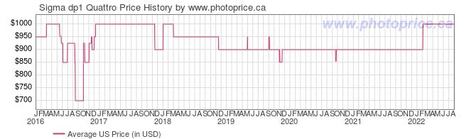 US Price History Graph for Sigma dp1 Quattro