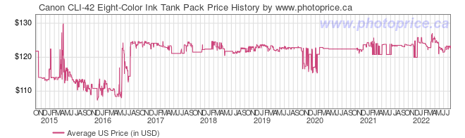 US Price History Graph for Canon CLI-42 Eight-Color Ink Tank Pack
