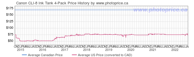 Price History Graph for Canon CLI-8 Ink Tank 4-Pack