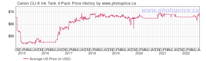 US Price History Graph for Canon CLI-8 Ink Tank 4-Pack