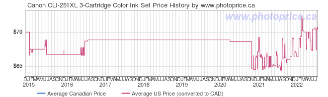 Price History Graph for Canon CLI-251XL 3-Cartridge Color Ink Set