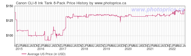 US Price History Graph for Canon CLI-8 Ink Tank 8-Pack